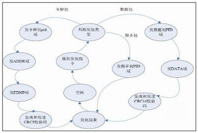 转移的拼音_转移的读音_转移的英文 - 词语转移