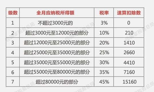 广州萝岗区seo优化_年终奖要不要扣税去职另有吗?这些问题你要知道