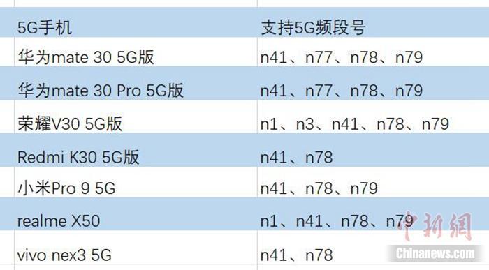 春哥黑帽seo_谁是真的全网通5G手机?买前必看否则悔恨