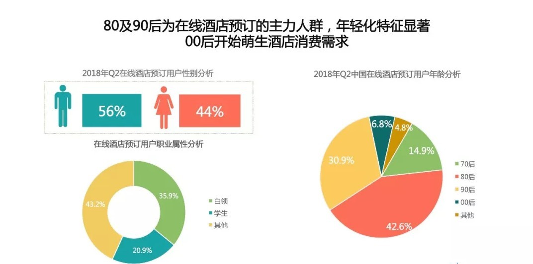中国在线宾馆预订用户解析
