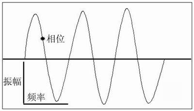振幅的拼音_振幅的读音_振幅的英文 - 词语振幅
