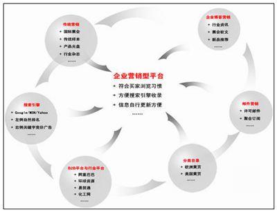 营销的拼音_营销的读音_营销的英文 - 词语营销