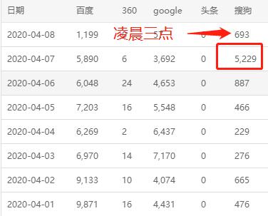 搜狗自动收录推送-搜狗sitemap提交_引入大量搜狗蜘蛛