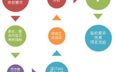 「 快速排名」从零开始学习SEO