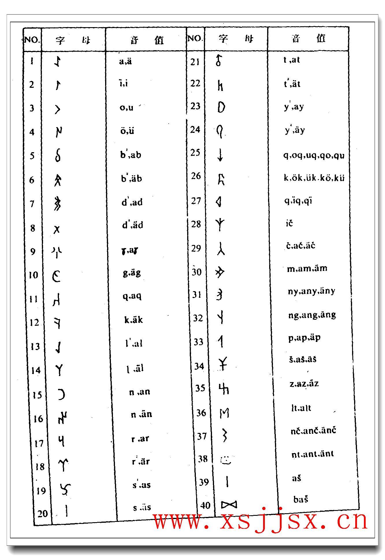 突厥文的拼音_突厥文的读音_突厥文的英文 - 词语突厥文