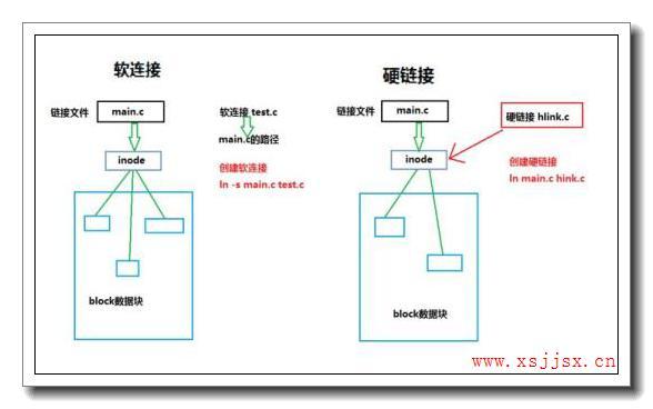 硬连接的拼音_硬连接的读音_硬连接的英文 - 词语硬连接
