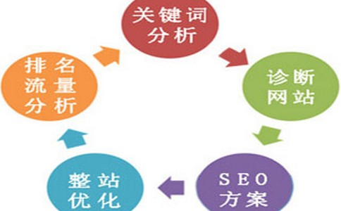 【网盟123】SEO优化知识之选对外包公司