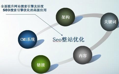 【网络优化】Seo优化较为常犯的五大误区