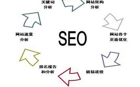 【关键词seo优化】有关网站权重你理解是多少