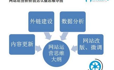 【百度seo优化】做网站优化谨遵内容为王的目标