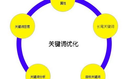 【长沙seo】网站优化至关重要的阶段