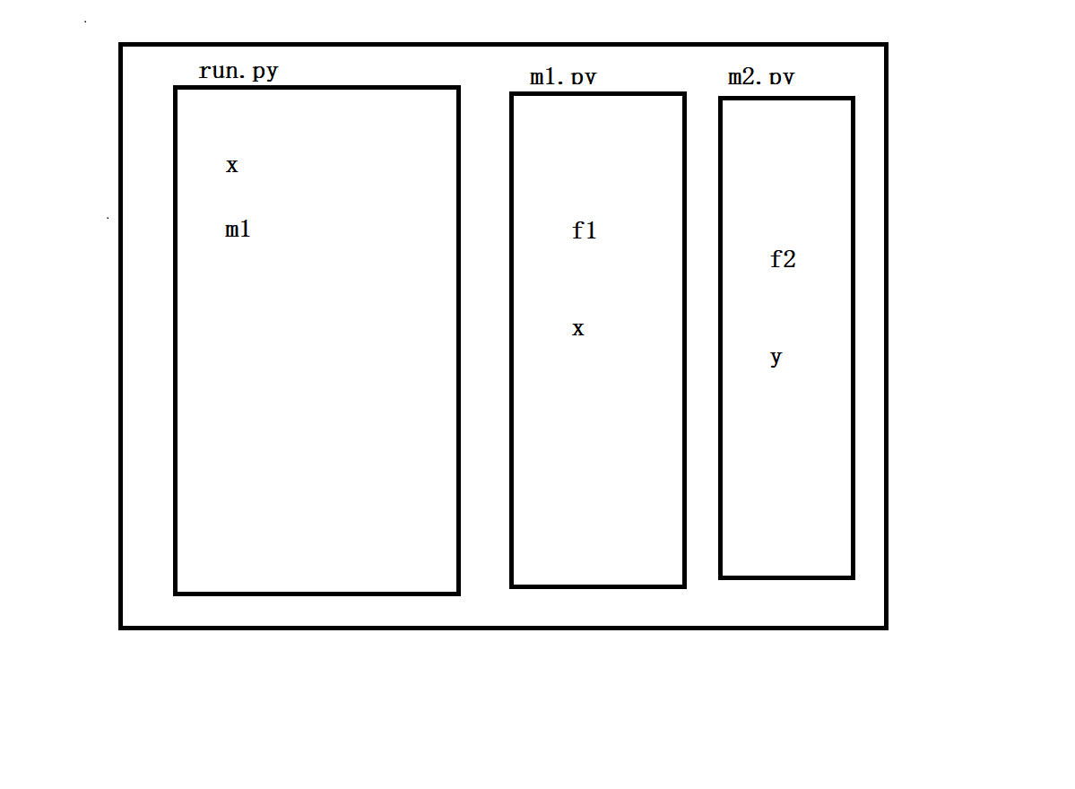 模块循环导进难题,区分py文件的二种用途,模块的检索路径与搜索优先,软件开发的文件目录标准
