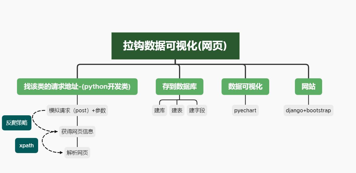 拉钩项目(一)--项目流程 数据提取