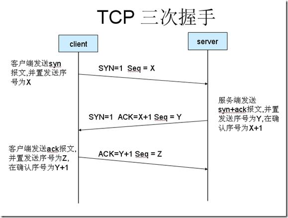 07-TCP 3次握手,4次挥手全过程!都不清楚怎么学爬虫