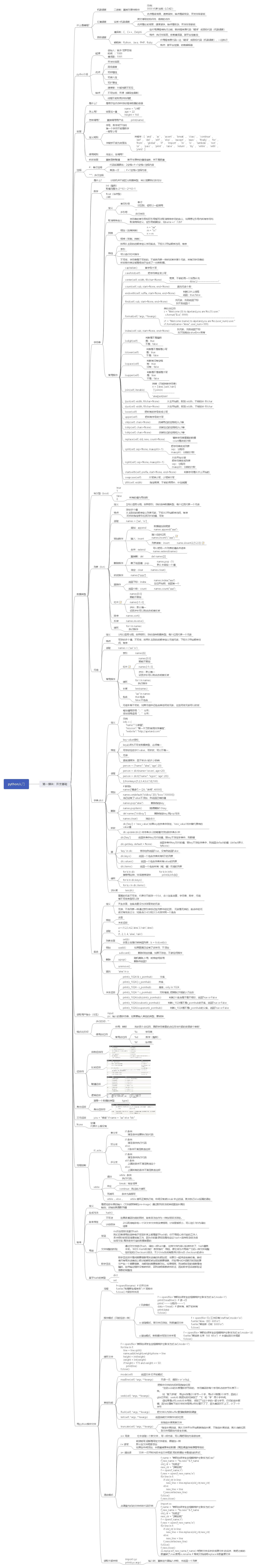 python入门-开发基础(思维导图转截)