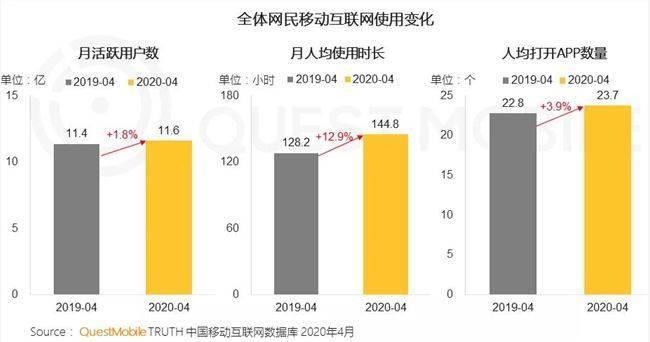 QuestMobile:2020移动互联网人均使用时长同比增长12.9%