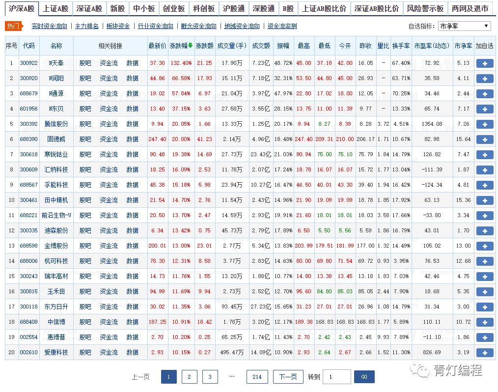 Python爬取股票数据,让你感受一下什么是一秒钟两千元条数据