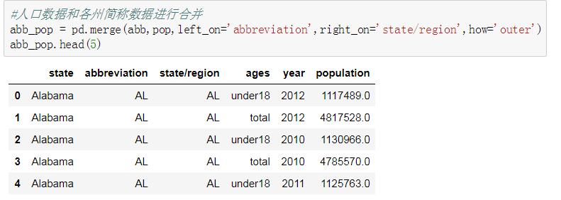 pandas数据分析美国各个区人口普查案例