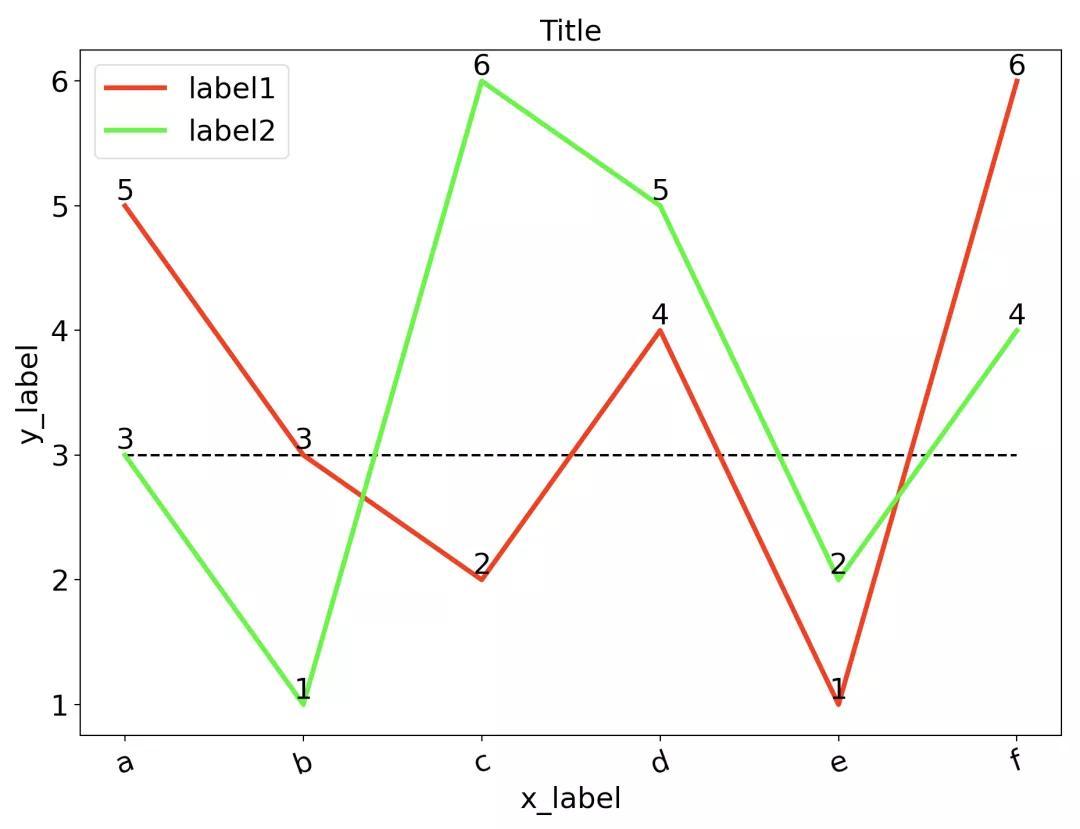 Python数据可视化:折线图、柱状图、饼图代码